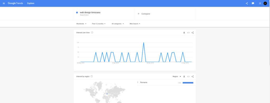 Optimizare Seo Timisoara - Google Trends
